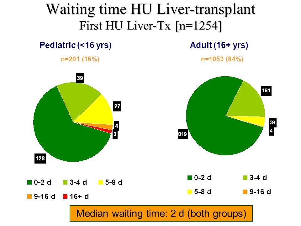 Waiting time HU Liver-transplant First HU Liver-Tx [n=1254]